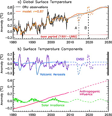 How will Earth's surface temperature change in future decades?