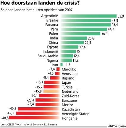 problemen in nederland
