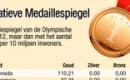 Alternatieve medaillespiegel