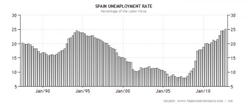 Werkloosheidspercentage in Spanje januari 1987 - oktober 2012 (bron: Trading Economics)