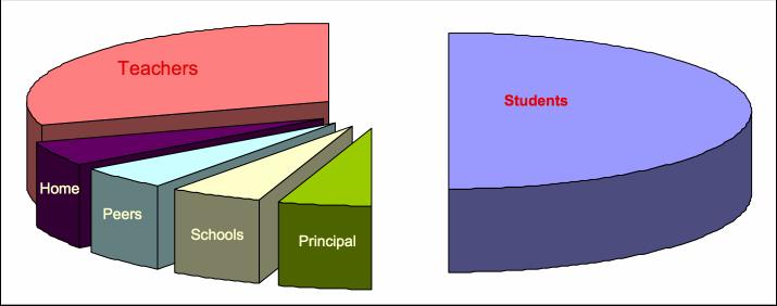 Invloed van leraren
