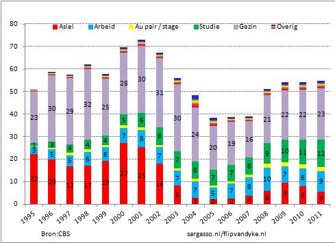 Figuur 2: Immigratiemotief niet-Nederlanders buiten de EU (derdelanders).  Aantallen x 1000
