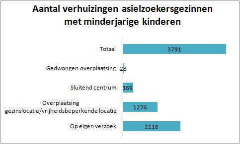 COA 2012: hoe vaak verhuizen asielzoekerskinderen