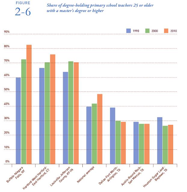Onderwijsgrafiek - Masters plus in de US