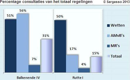 Sargasso Internetconsultatie grafiek percentages