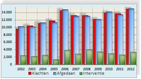 Sargasso statistiek Nationale Ombudsman 2012