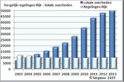 Deregulering Rijk Lokaal