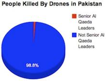 drones12procent