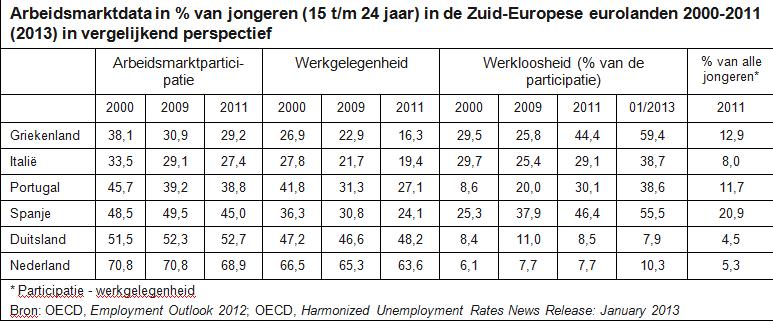 arbeidsmarktdata