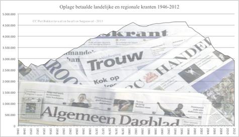 betaalde_kranten_1946_2012_475