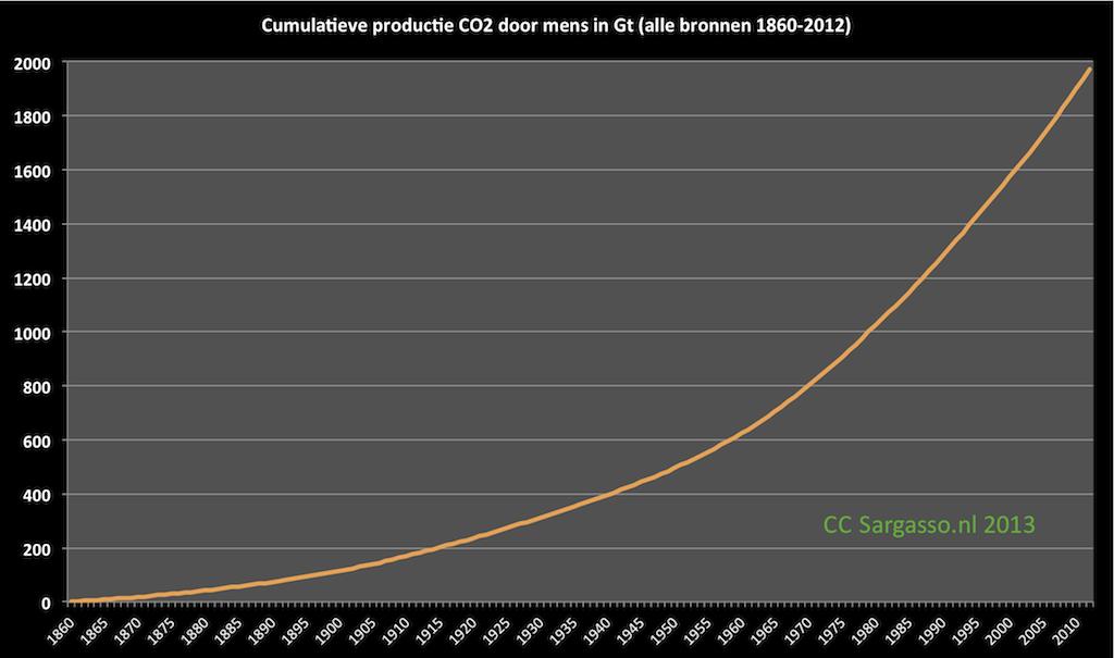 co2_cumulatief_1860_2012_475