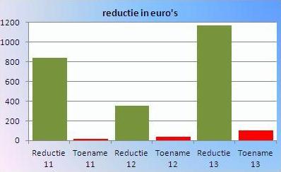 Regedlruk reductie 2011