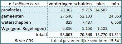 Schulden lokale overheden