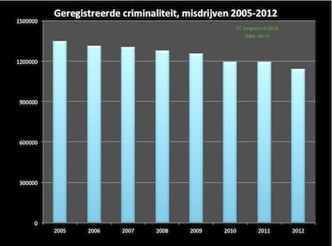 criminaliteit_2005_2012_475