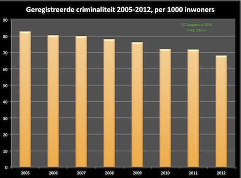 criminaliteit_inw_2005_2012_475