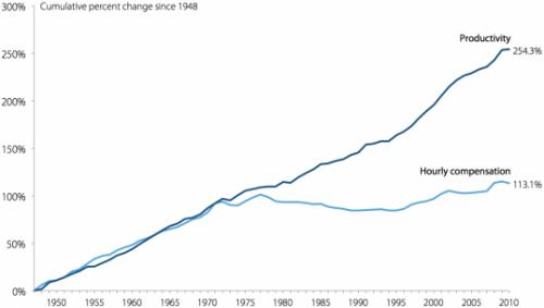 Bron: http://www.epi.org/publication/ib330-productivity-vs-compensation/