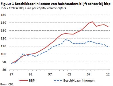 Bron: http://www.dnb.nl/nieuws/nieuwsoverzicht-en-archief/dnbulletin-2013/dnb294300.jsp
