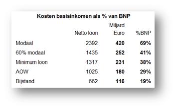 Kosten bij vijf niveaus voor het basisinkomen