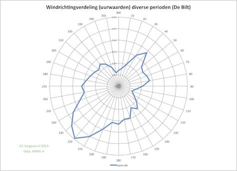 windrichting_jr60_475