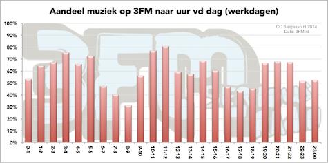 3fm_aandeel_muziek_uur_475