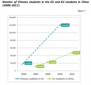 Onderwijsgrafiek # - In en uitgaande mobiliteit EU China