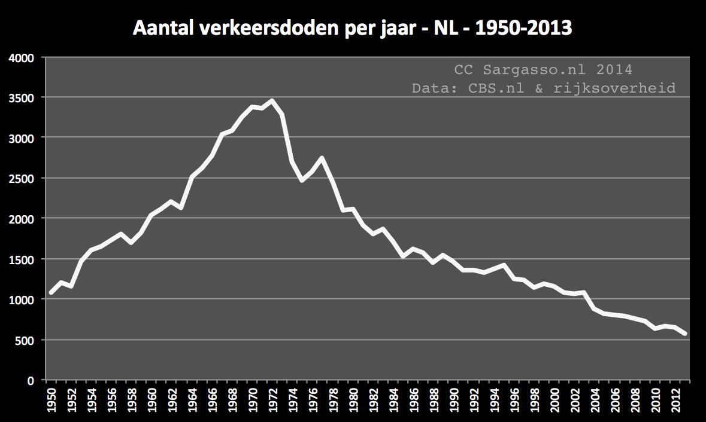 aantal ambulances in nederland 2017