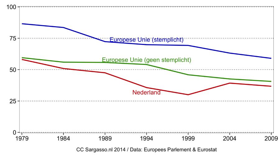 Opkomst verkiezingen Europees Parlement: Nederland vs. EU met onderscheid naar wel/geen stemplicht