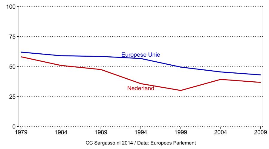 Opkomst verkiezingen Europees Parlement: Nederland vs. EU