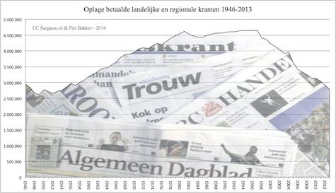 betaalde_kranten_1946_2013_475