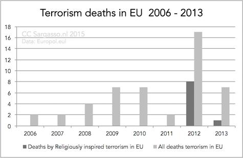 terrorism_deaths_eu_2006_2013_475