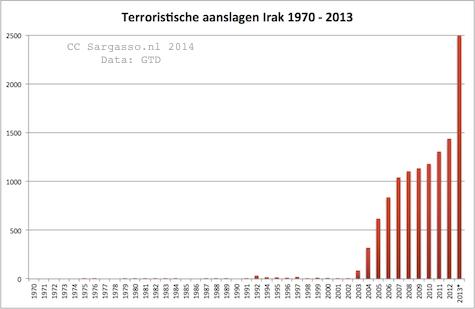 terrorism_iraq_1970_2013_475