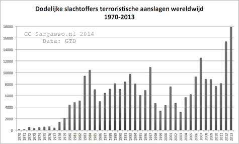 terrorism_kills_1970_2013_475