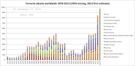 terrorism_world_1970_2013_475