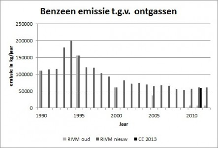 Benzeen_emissie_ontgassen