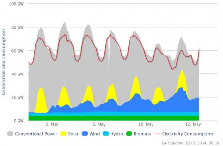 Energie-export Dld