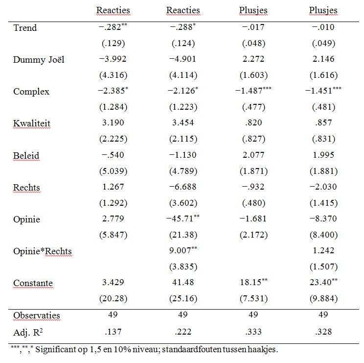 Resultaten tabel Duopolie