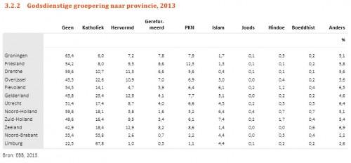 Religie in NL 1