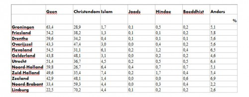 Religie in NL 2