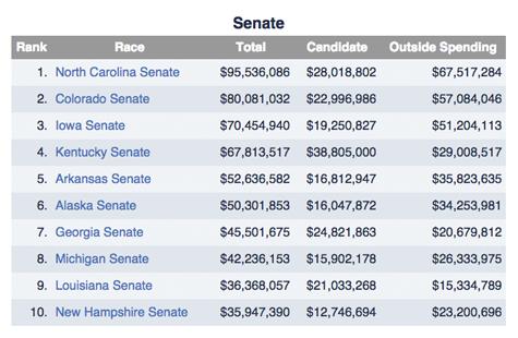 Financiering van de duurste Senaatsraces in de tussentijdse verkiezingen van 2014