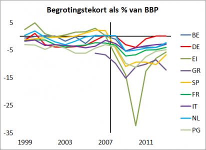 <em>Figuur 1: Begrotingstekorten van eurozone landen. In 2009, na kredietcrisis, lopen de tekorten hard op.</em>