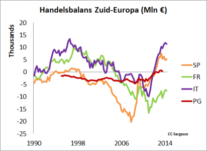 Figuur 1: Handelsbalans van Zuid-Europese landen. De kredietcrisis is zichtbaar als kortstondig herstel van evenwicht.
