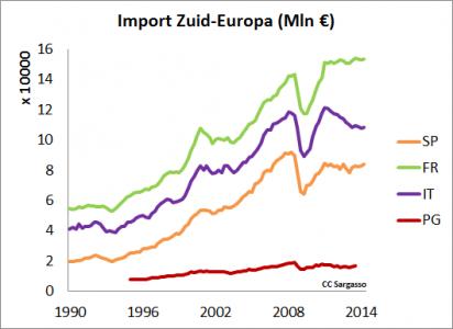 Figuur 2 ' herstel' door daling van de import