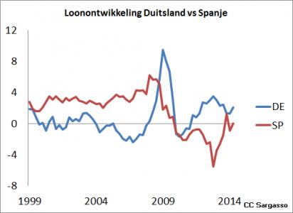<em>Figuur 3. Ontwikkeling van loonkosten (percentage daling of stijging) in Duitsland en Spanje. Duidelijk is te zien hoe in Duitsland de loonkosten in het eerste decennium dalen, terwijl deze in andere landen gelijk bleef. Aan de forse daling van de loonkosten in Spanje na 2010 is te zien dat er flink wordt hervormd.</em>