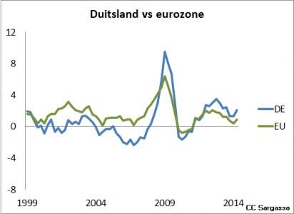 <em>Figuur 4: Ontwikkeling loonkosten (% daling of stijging) van Duitsland vs. Eurozone. Omdat de meting voor de eurozone inclusief Duitsland zelf is, is het verschil eigenlijk nog groter.</em>
