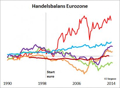 Figuur 4: Na de invoering van de euro op 1 jan 1999 lopen de handelsbalansen van de eurolanden sterk uit elkaar.