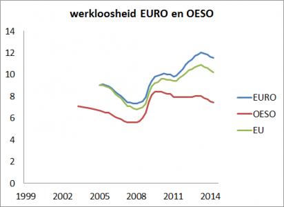 <em>Figuur 5: werkloosheid van industriële landen en Europa met elkaar vergeleken.</em>
