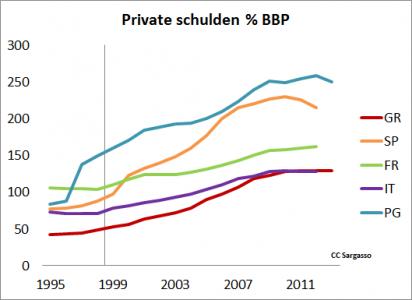 Figuur 5: Schulden van particulieren en bedrijven in Zuid-Europese landen.