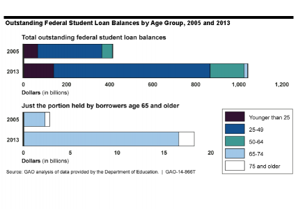Outstanding Federal Student Loan Balances