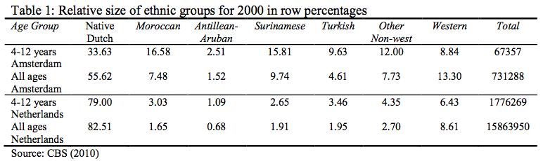ethnic-groups