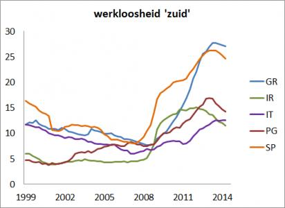 <em>Figuur 3: Werkloosheidspercentage in het zuiden van Europa en Ierland. </em>